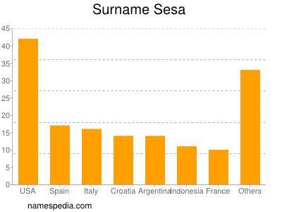 Surname Sesa