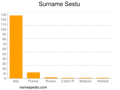 Surname Sestu