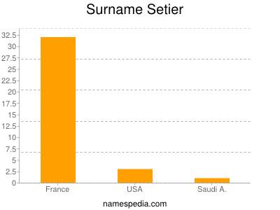 Surname Setier