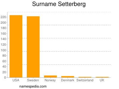 Surname Setterberg