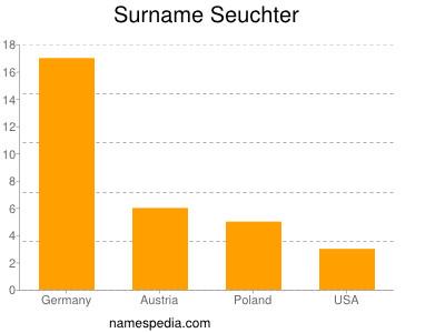 Surname Seuchter