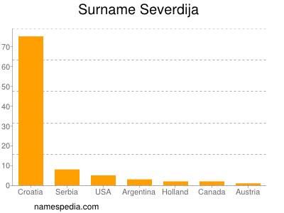 Surname Severdija