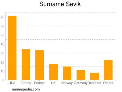 Surname Sevik