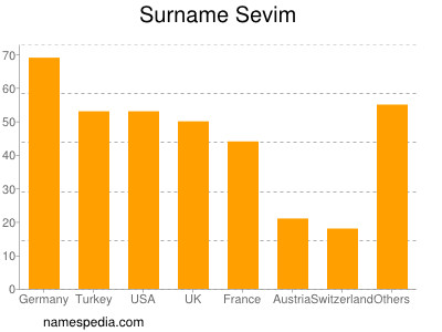 Surname Sevim