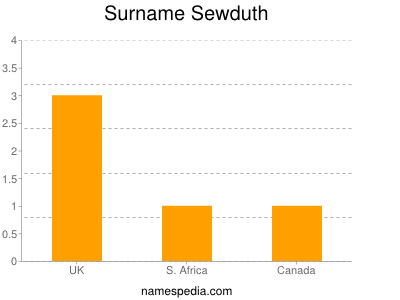Surname Sewduth