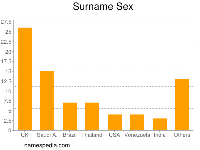 Surname Sex