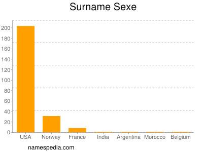 Surname Sexe
