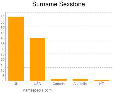 Surname Sexstone