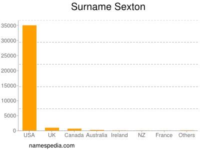 Surname Sexton