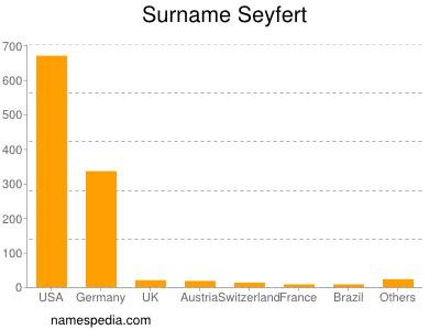 Surname Seyfert