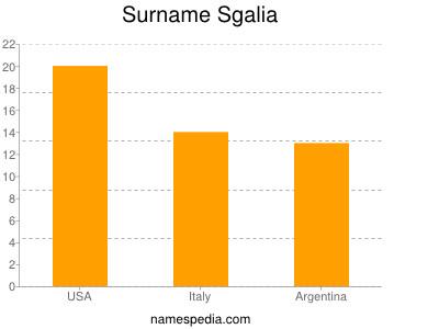 Surname Sgalia