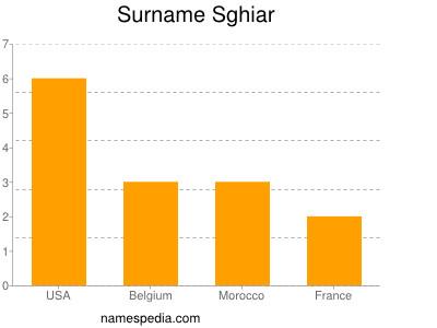 Surname Sghiar