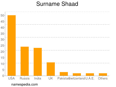 Surname Shaad