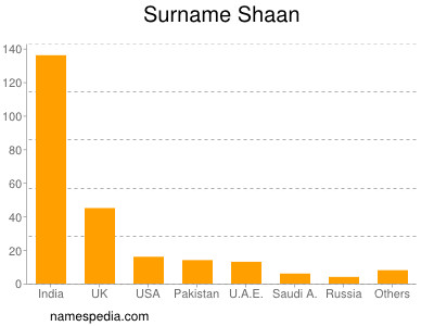 Surname Shaan