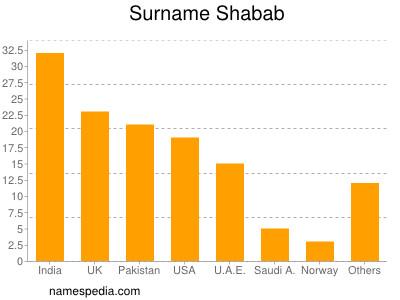 Surname Shabab