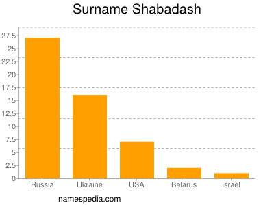 Surname Shabadash