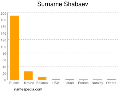 Surname Shabaev