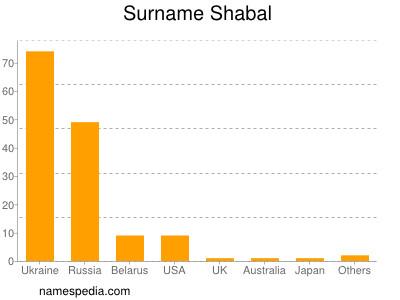 Surname Shabal