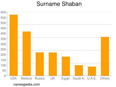Surname Shaban