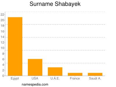 Surname Shabayek