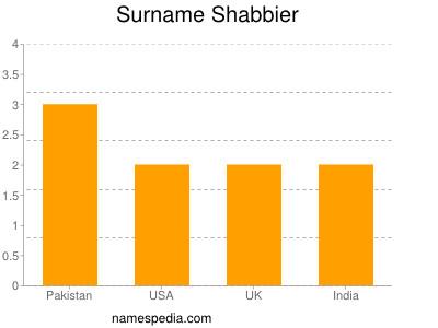 Surname Shabbier