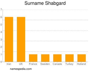 Surname Shabgard