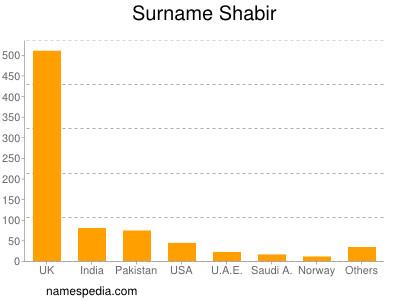 Surname Shabir