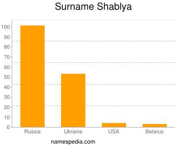 Surname Shablya