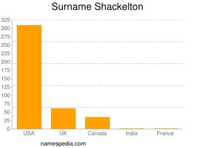 Surname Shackelton