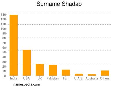 Surname Shadab