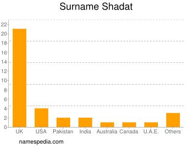 Surname Shadat