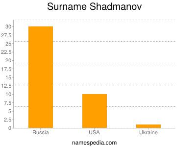 Surname Shadmanov