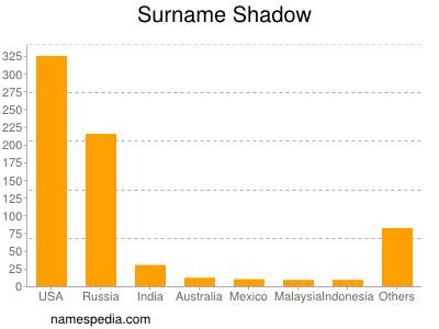 Surname Shadow