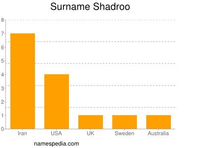 Surname Shadroo