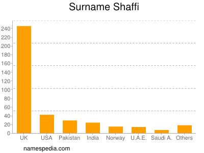 Surname Shaffi