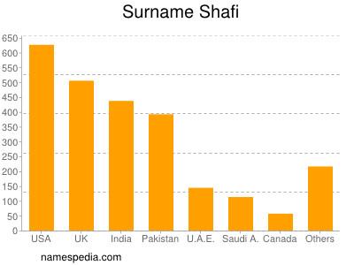 Surname Shafi