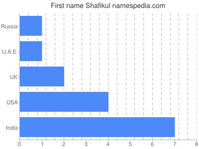 Given name Shafikul