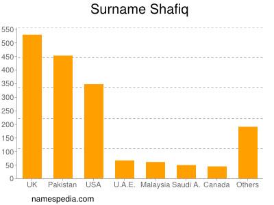 Surname Shafiq