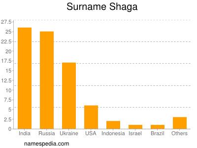 Surname Shaga