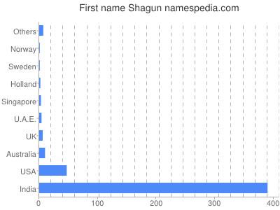 Given name Shagun
