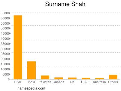 Surname Shah