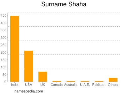 Surname Shaha