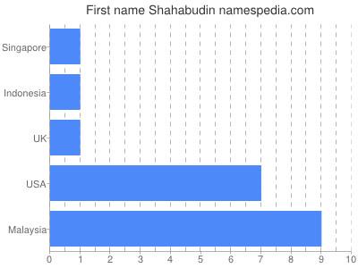 Given name Shahabudin