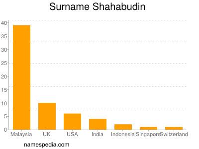 Surname Shahabudin