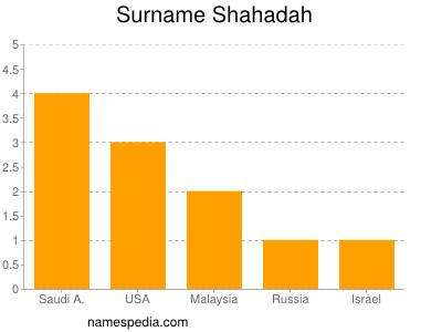 Surname Shahadah