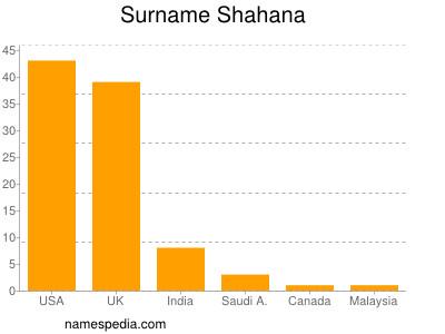 Surname Shahana