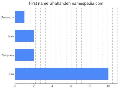 Given name Shahandeh
