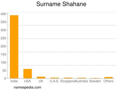 Surname Shahane