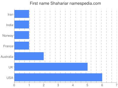 Given name Shahariar