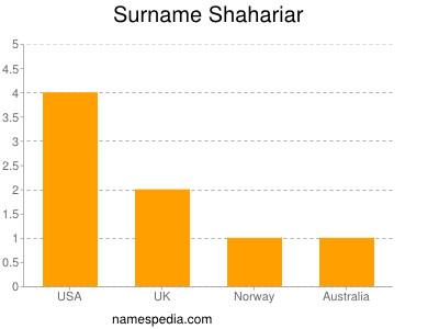 Surname Shahariar